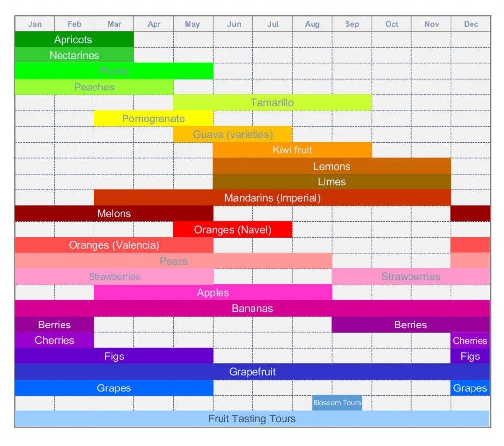 Seasonal-Fruit-Calendar-Melbourne