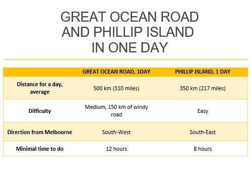 Great Ocean Road and Phillip Island chart